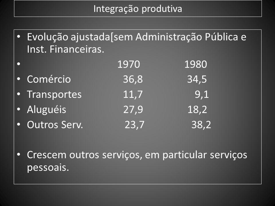 Evolução ajustada[sem Administração Pública e Inst. Financeiras.